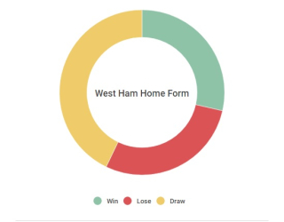 Hammers home form